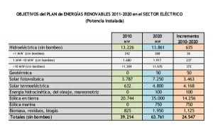 PER-300x187 Aprobado el nuevo Plan de Energías Renovables 2011-2020 (PER)