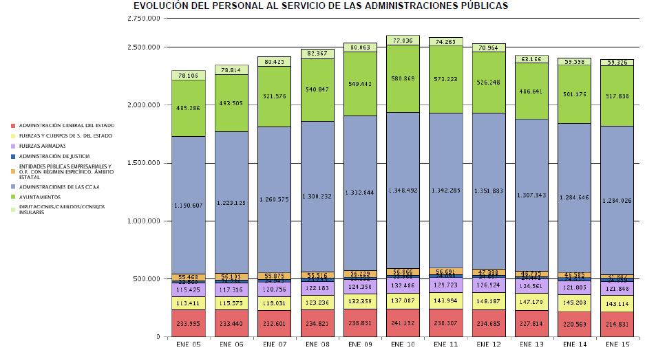 evolucion-personal-administracion-publica El empleo en las Administraciones Públicas en datos