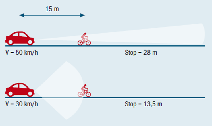 reducir-accidentes-carreteras-bicicletas Cómo reducir los accidentes en carretera con las bicicletas  vision-ciclista-conducto Cómo reducir los accidentes en carretera con las bicicletas
