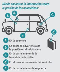 estado-neumaticos-coche La importancia de controlar el estado de los neumáticos de tu coche