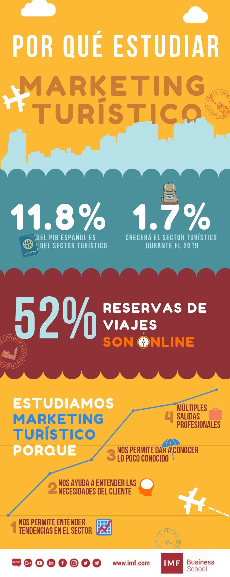 razones-para-estudiar-marketing-turístico 10 razones para estudiar marketing turístico