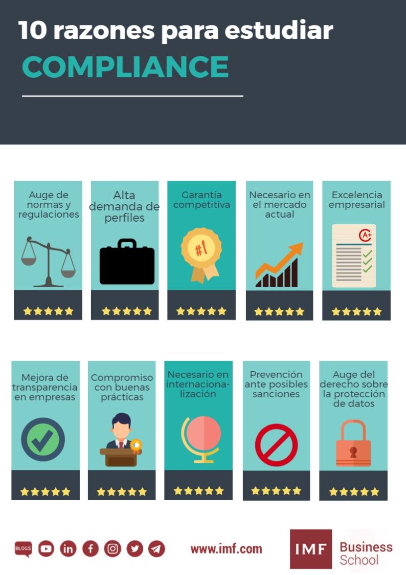 Diseño-sin-título 10 razones para estudiar Compliance