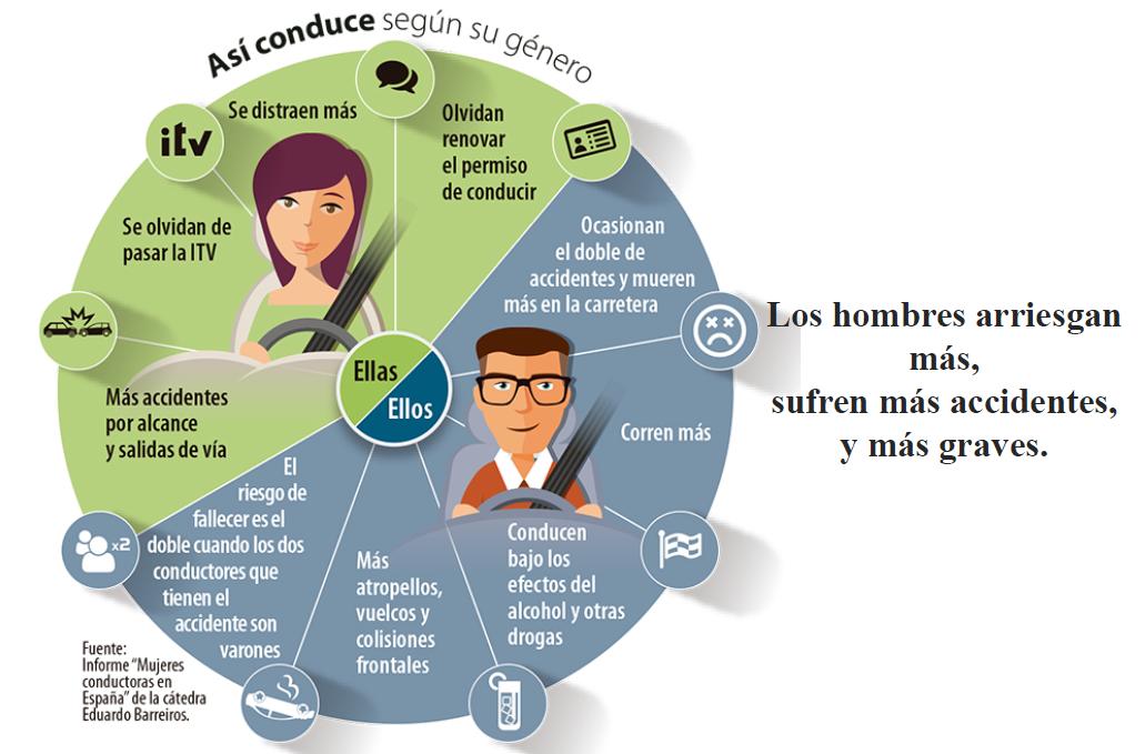 970x90-Guia-Linkedin Cómo nos comportamos al conducir según nuestro género