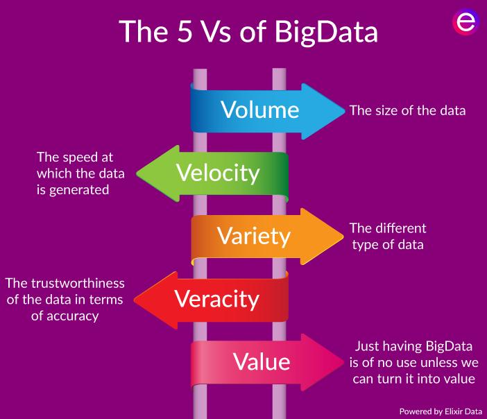 10 razones para estudiar un Máster en Big Data