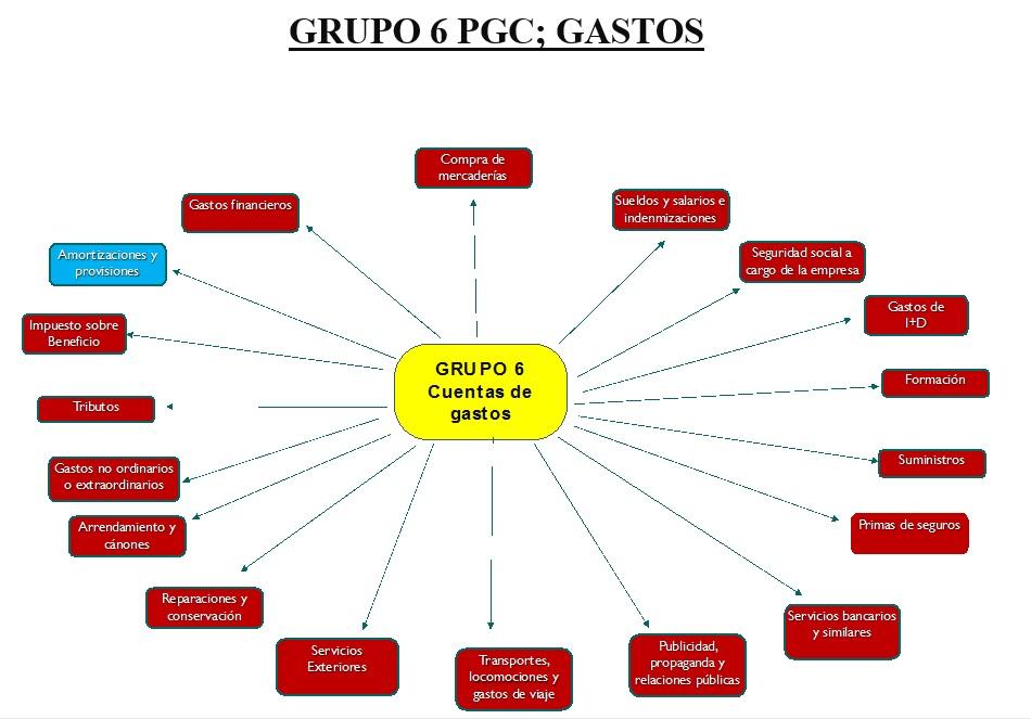 imagen-1 Cómo calcular el beneficio y el ratio de liquidez de una empresa