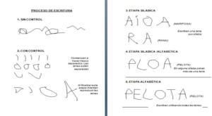 proceso-de-escribir-a-mano-300x165 Beneficios de escribir a mano para tu cerebro