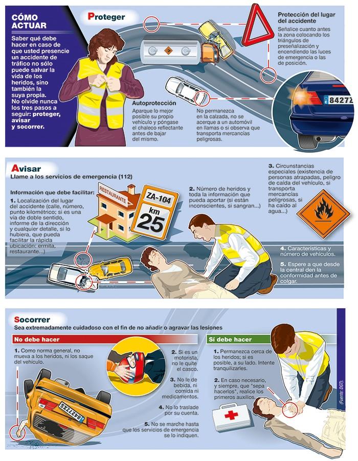 970x90-Guia-Linkedin Cómo actuar en un accidente: Regla PAS - Proteger, Avisar y Socorrer