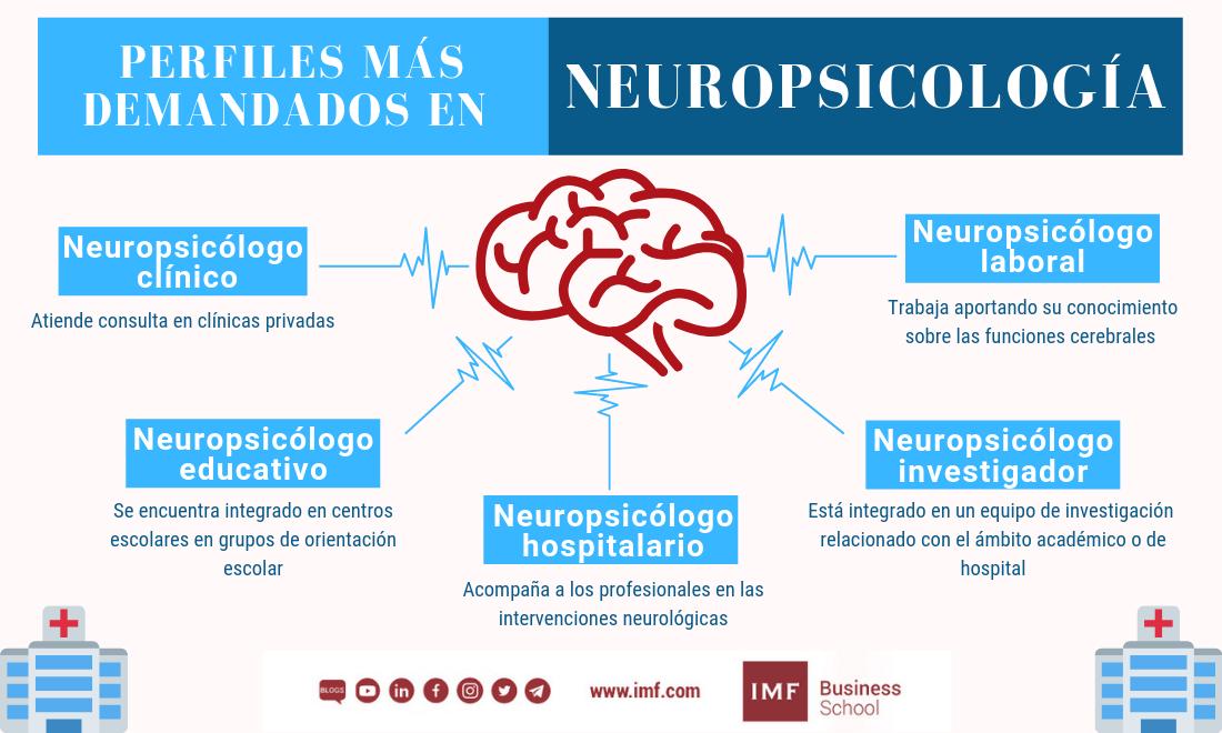 mo-prl-336x280 Neuropsicología: ¿En qué sectores puedo trabajar?