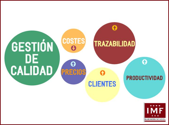 GESTION-CALIDAD La importancia de la calidad en la Gestión Empresarial