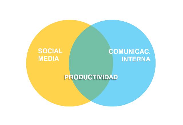 IMF_blog-corp_comunicacion-interna-2.0 Comunicación interna 2.0, productividad en marcha