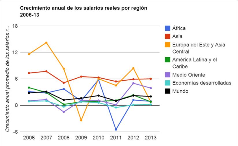 Informe de la OIT: brecha salarial de género