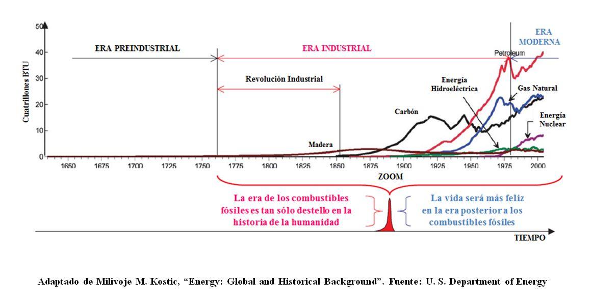 civilizacion-industrial1 El destello de la civilización industrial