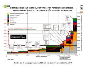 970x90-Guia-Linkedin La riqueza y el reparto mundial de la energía