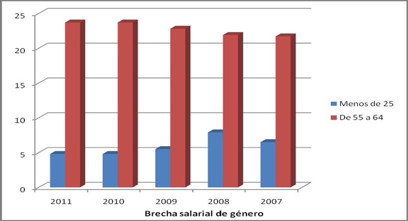 tabla_genero Brecha salarial de género