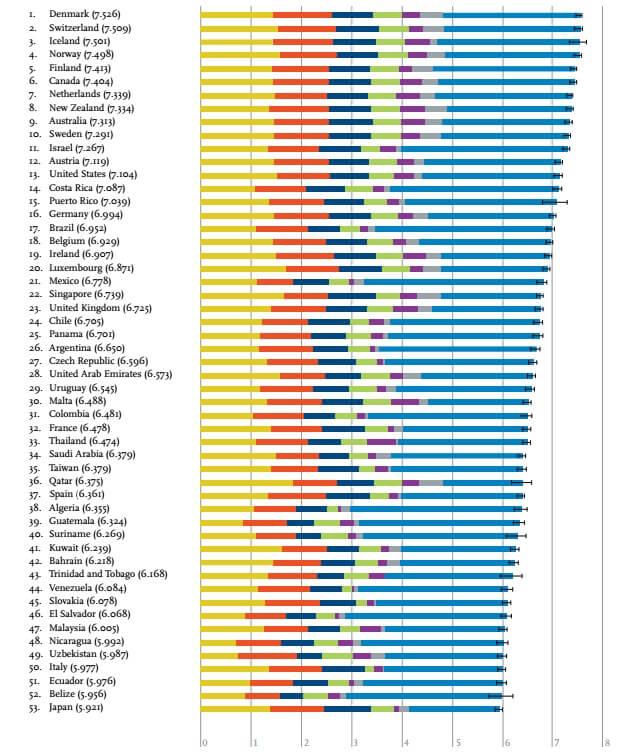 Ranking de los países más felices de mundo