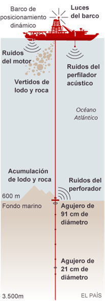 Perforacion_Petroleras