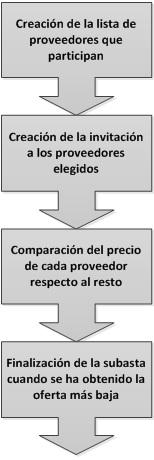 ¿Qué es el E-Reverse Autions en logística?