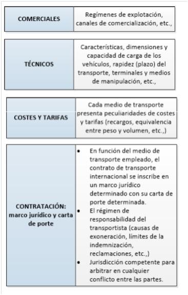 Fases de la contratación de transporte