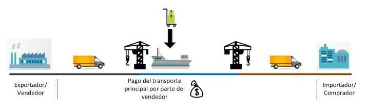 Pago transporte internacional, Incorterm CFR