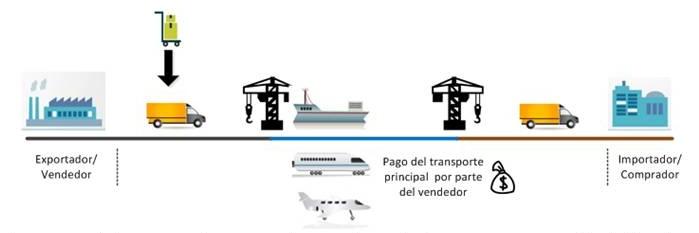Incoterm CPT, transporte pagado