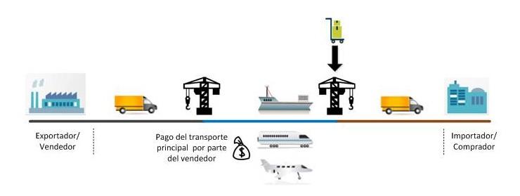 proceso de envio de mercancia