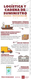 salidas profesionales logística y cadena de suministro
