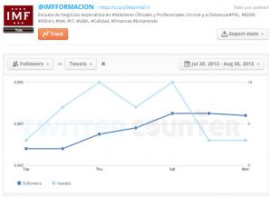 Cómo medir en redes sociales: Twitter Counter