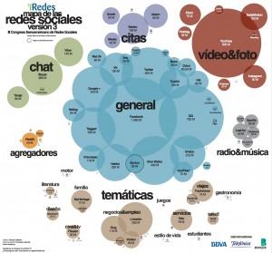 Redes Sociales Verticales: infografía de iRedes