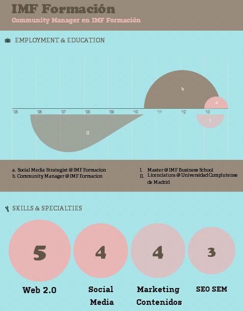 Herramientas para crear infografías: Visualize.me