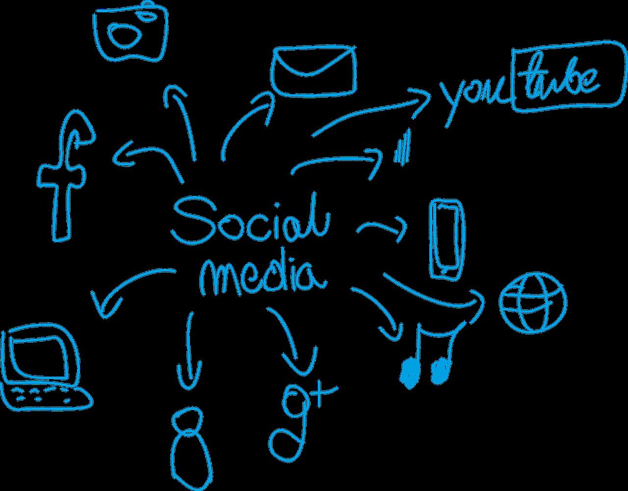 La no estrategia de social media de algunas marcas