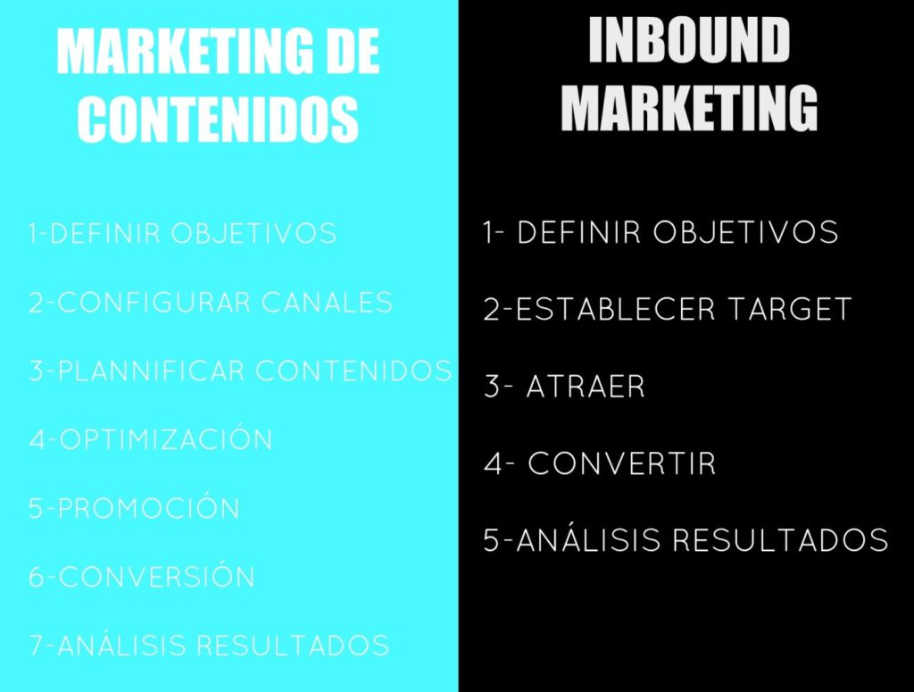 Diferencias, Content marketing vs Inbound Marketing