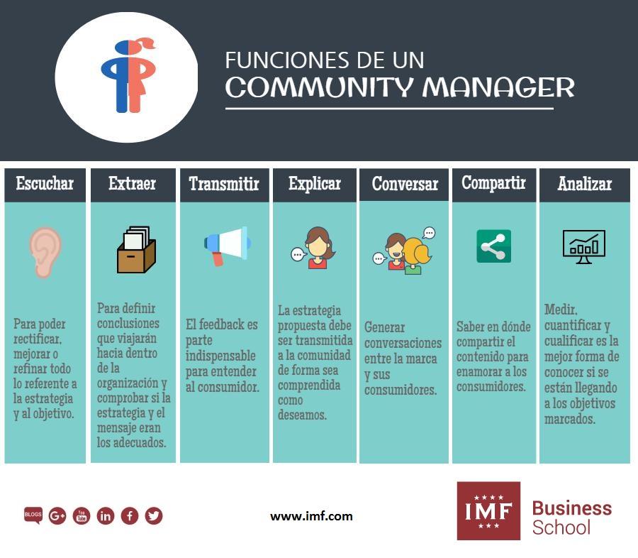 Infografía Funciones del Community Manager