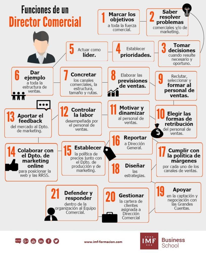 las funciones del director comercial en la empresa