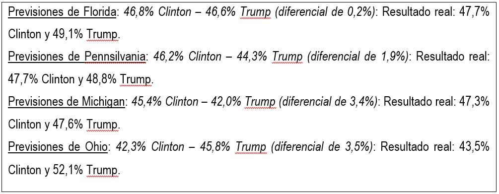 previsiones electorales de EEUU