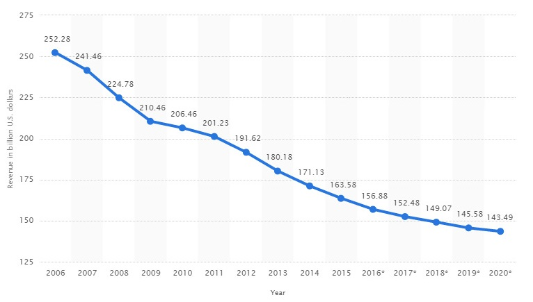grafico descenso ventas minoristas