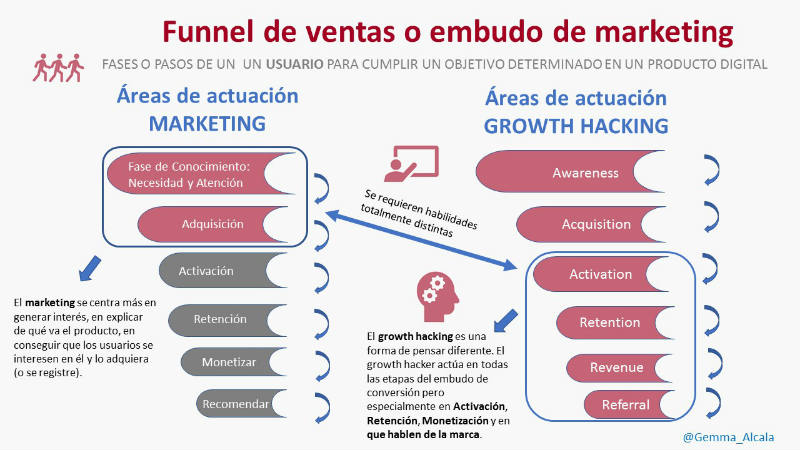 Funnel conversión marketing