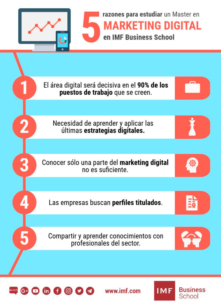 Infogragía Razones estudiar master en marketing digital