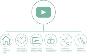 Características del contenido audiovisual y del Video Marketing