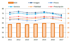 Gráfico 2 Índice STIGA - ICSX