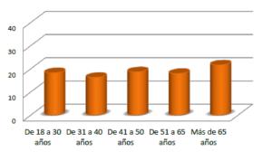 Gráfico 3 Índice STIGA - ICSX