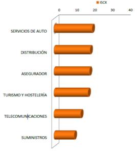 Gráfico 4 Índice STIGA - ICSX