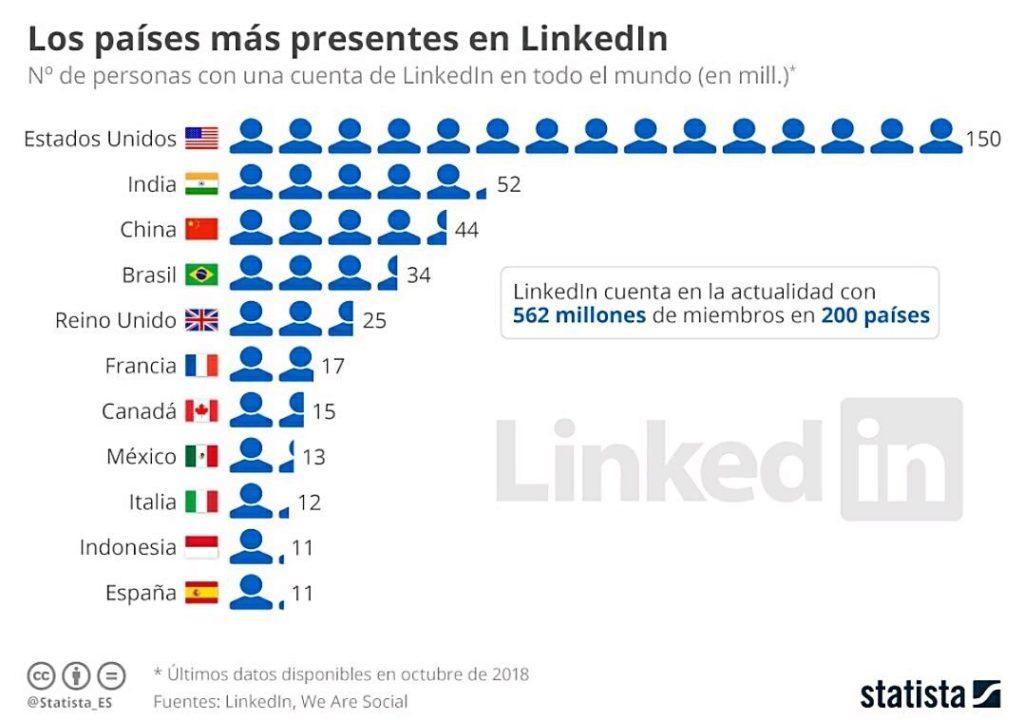 Países presentes en Linkedin