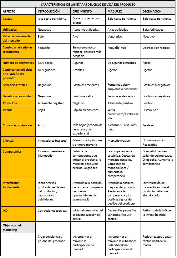Fuente: Adaptado por Christina Aguado de: Cruz Roche, I. (1990): Fundamentos de Marketing, Ariel Economía, p. 185, Santesmases, M (1996): Marketing. Conceptos y Estrategias, Pirámide, p. 438 y de Kotler y Keller (2009): Marketing Management, 13ª edición Pearson education.