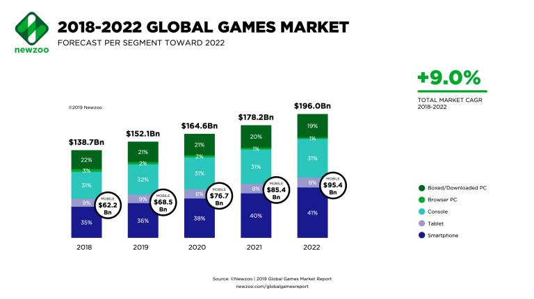 las previsiones de inversión en social gaming marketing en los siguientes años
