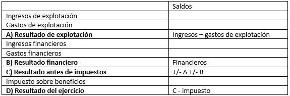 cuadro-1 Los estados financieros: la cuenta de pérdidas y ganancias