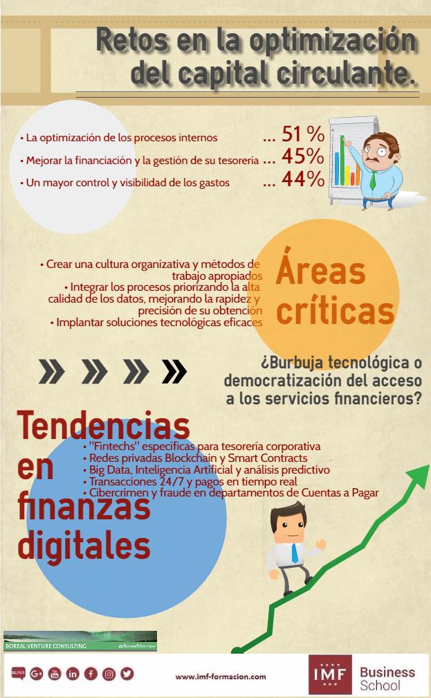 IMF_Post2Retos_BorealVenture ¿Cómo alcanzar beneficios en las finanzas digitales?