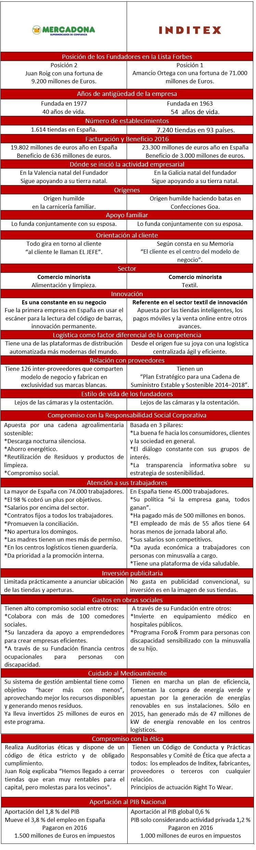 1-mercadona-inditex Empresarios de éxito: Qué tienen en común Inditex y Mercadona