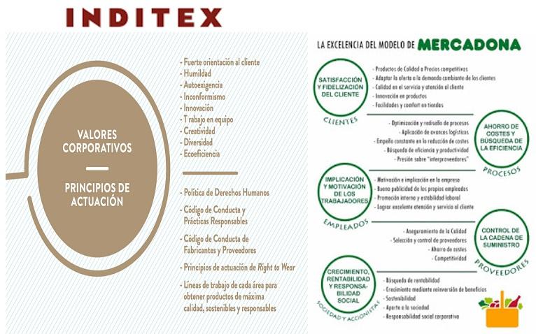 modelo-de-negocios Empresarios de éxito: Qué tienen en común Inditex y Mercadona