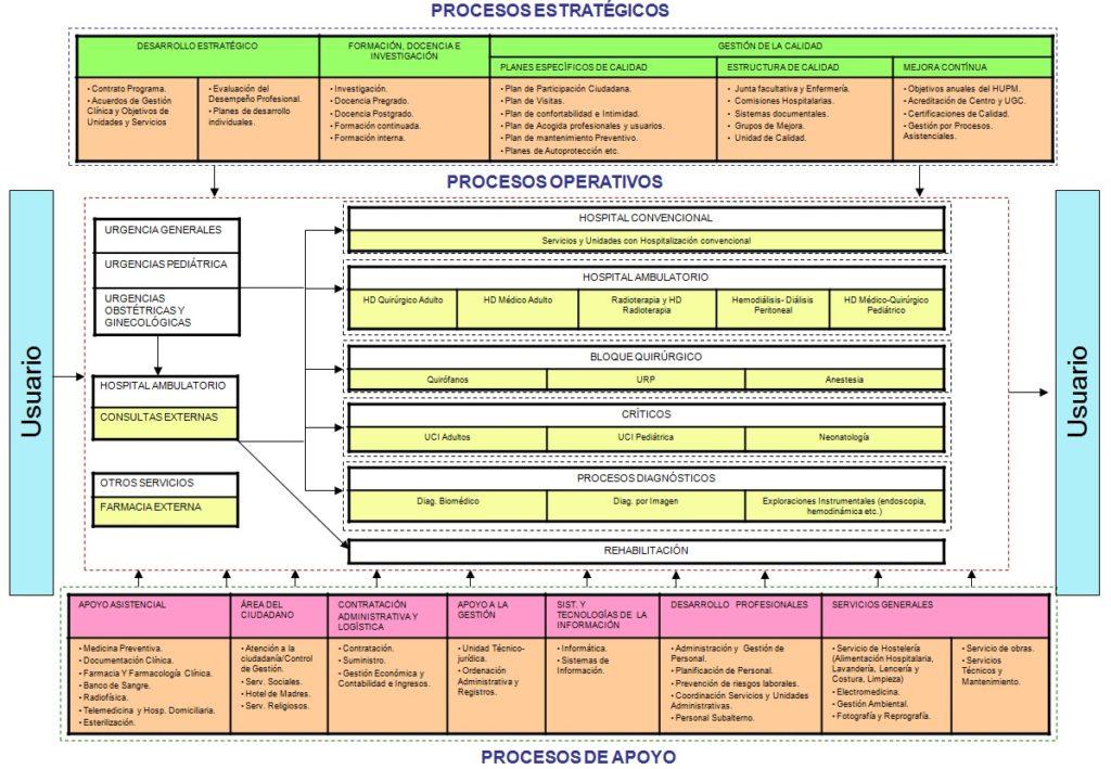 tipos-de-organigramas-organizaciones-sanitarias-1024x563 Tipos de organigramas en una organización sanitaria