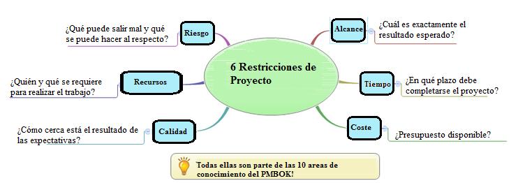 modelo-6-restricciones Restricciones en Dirección de Proyectos: más que coste, tiempo y alcance